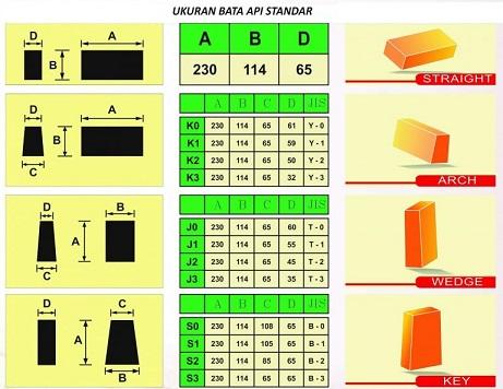 Ukuran Bentuk Bata Standard
